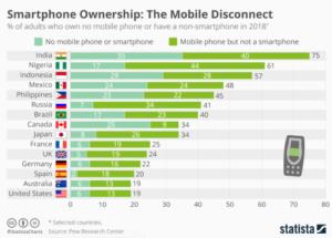 Possession de smartphones