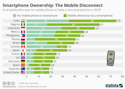 Possession de smartphones