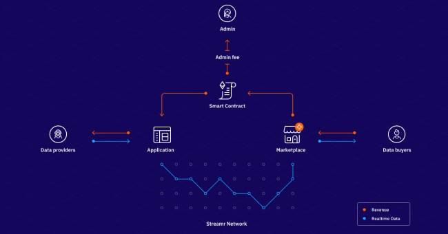 Présentation du smart contract Streamr